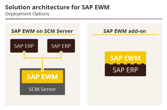 SAP EWM Solution architecture