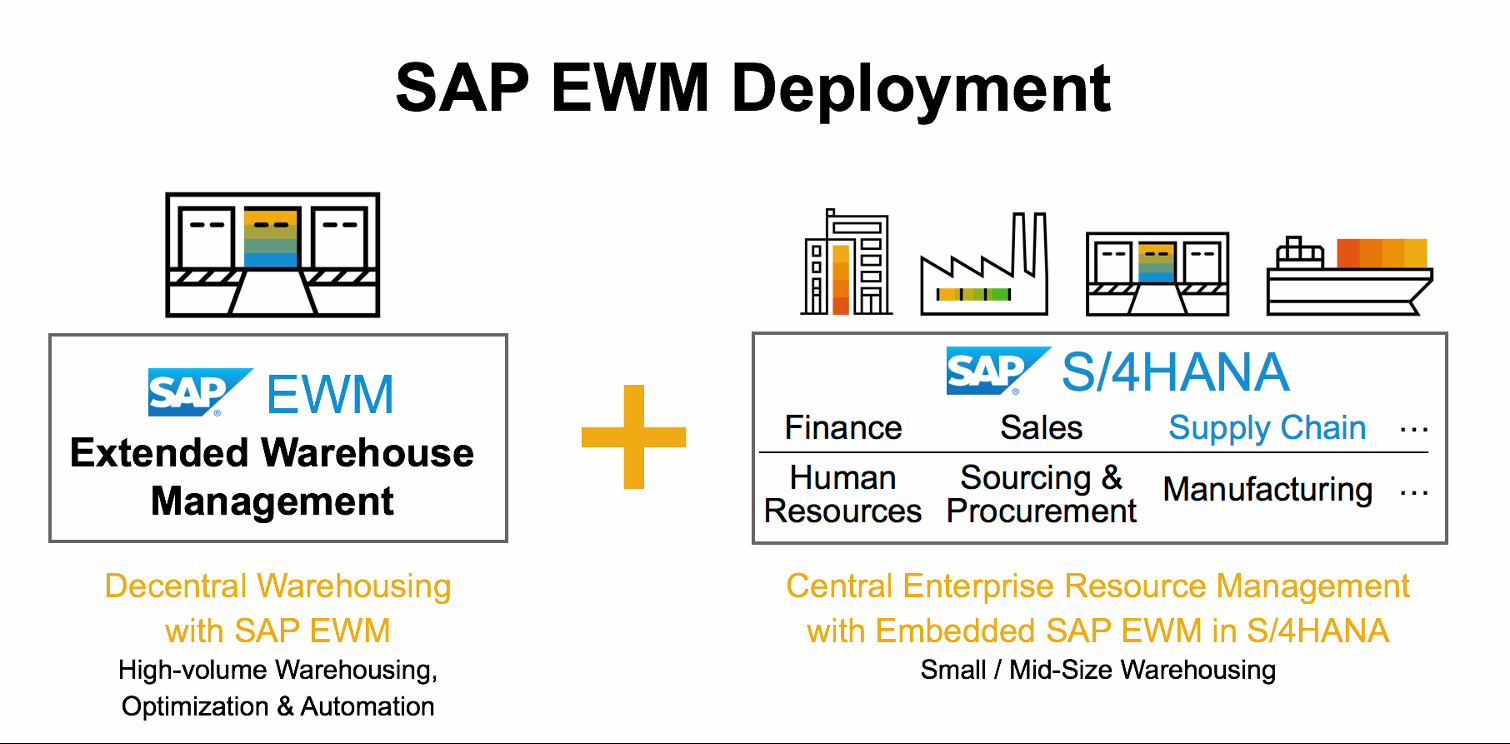 SAP EWM in S4HANA