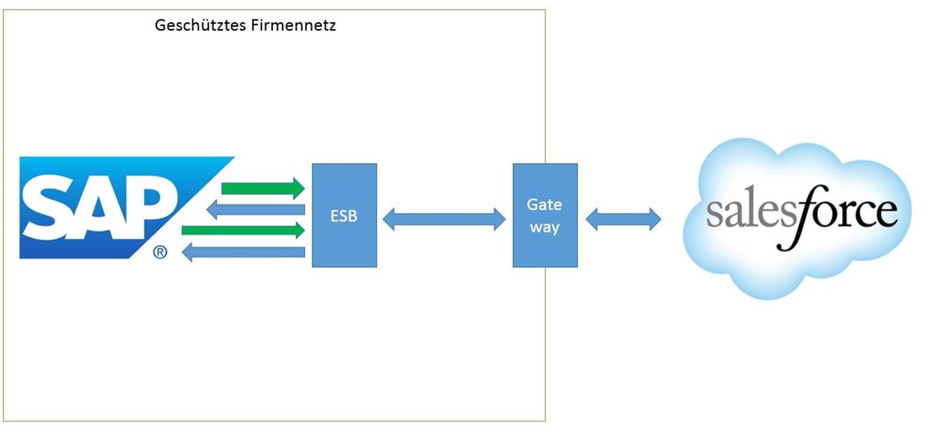 Enterprise Service Busa