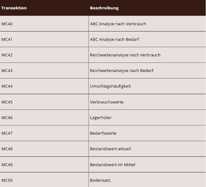 Tabelle SAP Materialmanagement