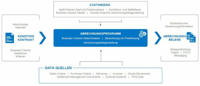 Abrechnungsprozess in SAP CCS