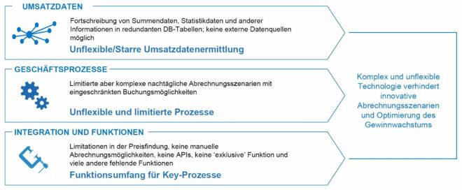 Bonusabrechnung mit SAP SD-Bonus