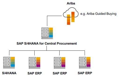 Das neue zentrale Beschaffungssystem S/4HANA Procurement Hub.