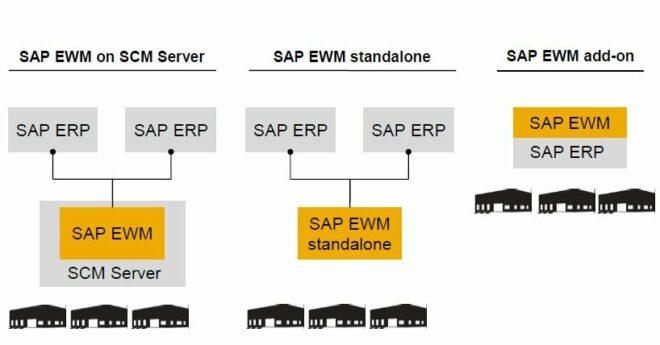 Einsatzmöglichkeiten von SAP EWM