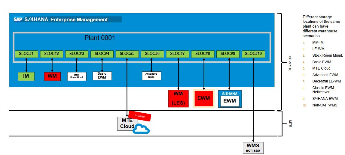 Optionen zum Betrieb von Lagern mit SAP S4HANA Enterprise Management