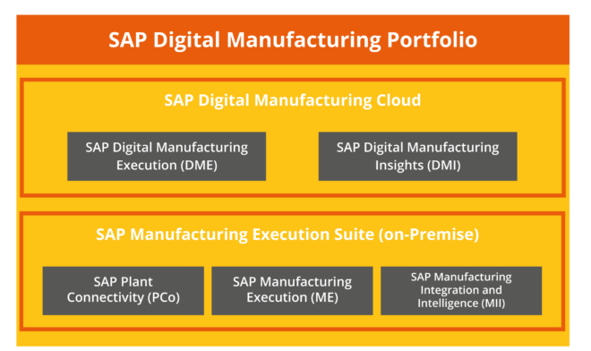 SAP Digital Manufacturing Portfolio