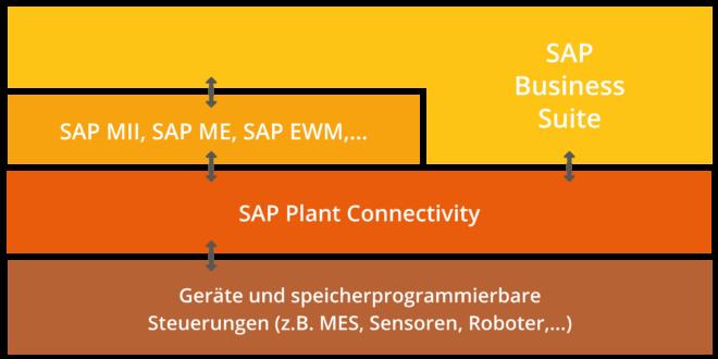 SAP PCo als Konnektor zwischen Shop-Floor und MES