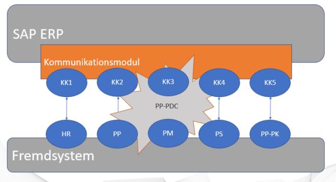 Die PP-PDC Schnittstelle ist eine Schnittstelle im Produktionsumfeld für die Betriebsdatenerfassung.