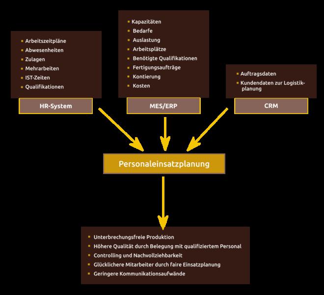 Daten, auf die die Personaleinsatzplanung aus anderen Systemen zugreifen kann.