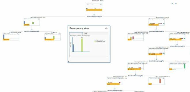 Modellierungsumgebung für den Entscheidungsbaum der SAP Cloud Platform