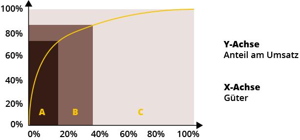 ABC-Analyse bei der Lieferantenbewertung: Was ist eine ABC-Analyse?