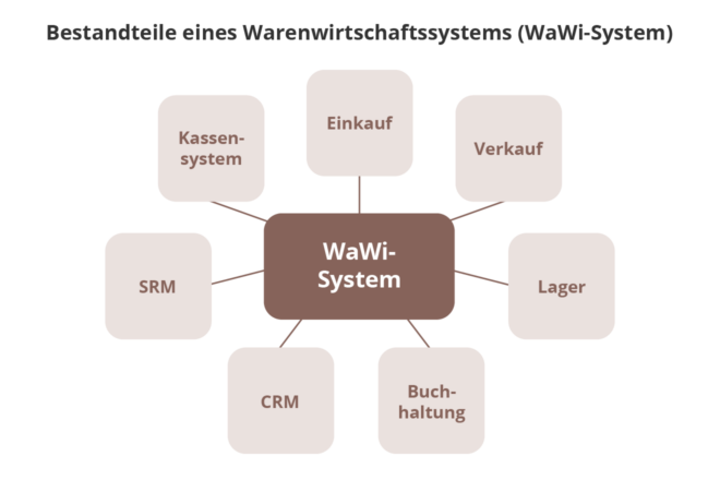 Bestandteile eines Warenwirtschaftssystems