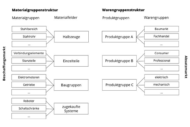 Materialgruppenmanagement in Abgrenzung zum Warengruppenmanagement