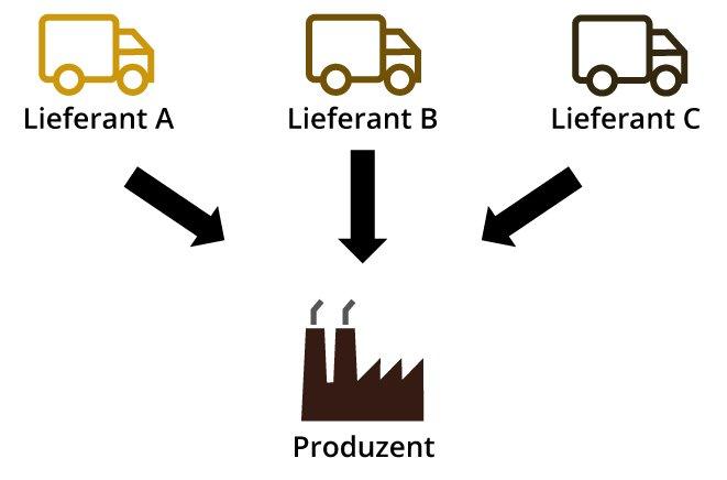 Beim Multiple Sourcing erhält der Produzent eine bestimmte Güter-Art von unterschiedlichen Lieferanten.