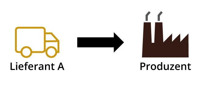 Beim Single Sourcing erhält ein Produzent Güter von nur einem Lieferanten.